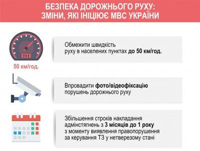 МВД: С 1 января 2018 года скорость передвижения в населенных пунктах Украины ограничена на отметке 50 км/ч, а новичкам будут выдавать временные права на 2 года