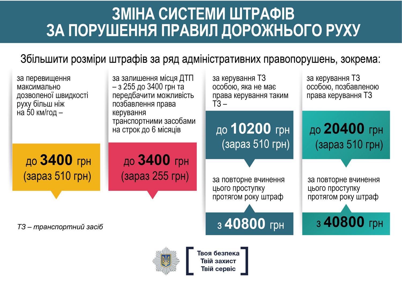 Картинки по запросу штраф ПДД гривны