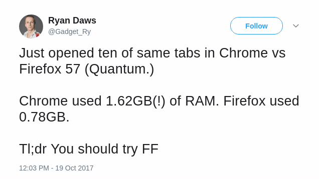 Завтра выходит браузер Firefox Quantum с поддержкой многоядерности и на 30% меньшим потреблением ОЗУ по сравнению с Chrome