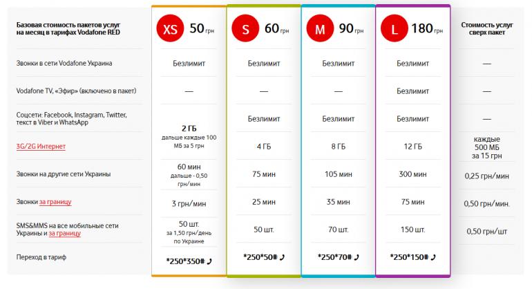 С 7 ноября в тарифах Vodafone RED S, RED M и RED L меняются условия, а в первых двух повышается абонплата до 70 грн и 110 грн соответственно