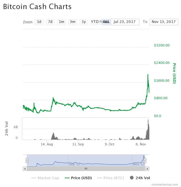 На рынке криптовалют штормит: Bitcoin Cash резко подорожал в 4 раза, цена Bitcoin упала на 30%