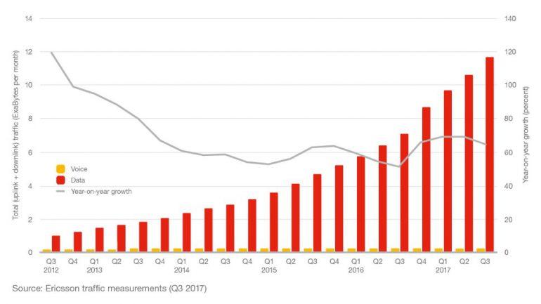 Ericsson Mobility Report: К 2023 году 20% населения Земли будет иметь доступ к сетям 5G (1 млрд подключений), а уже к концу текущего года самой распространенной мобильной технологией в мире станет 4G (LTE)