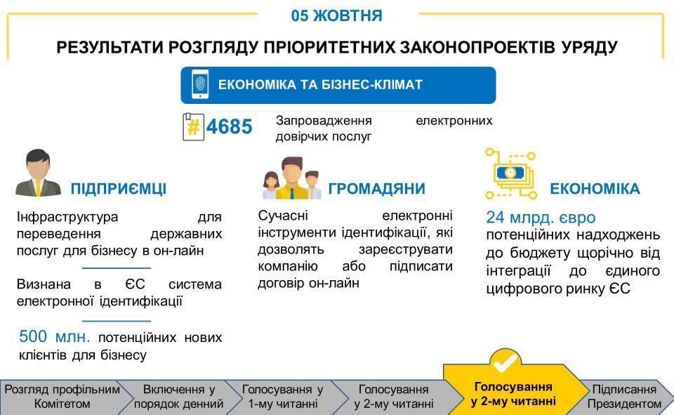 Порошенко дал добро наидентификацию жителей государства Украины поцифровой подписи
