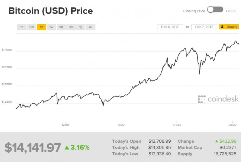 ќЅЌќ¬Ћ≈Ќќ: урс Bitcoin преодолел рубеж в $14 тыс., а затем Ц и в $15 тыс.