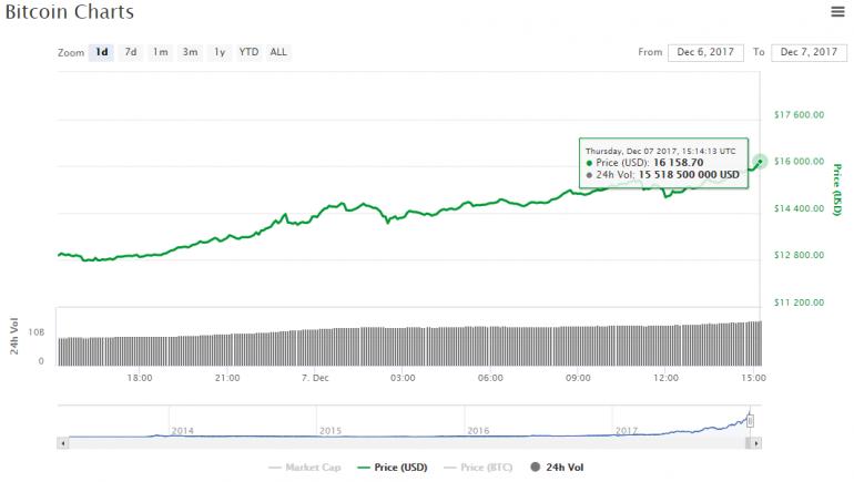 Основные отличия bitcoin от bitcoin cash-17