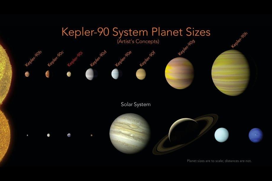 Солнечная система перестала быть необычайной почислу планет