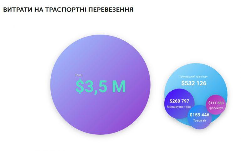 Lviv IT Cluster провел исследование IT-рынка Львова: 247 IT-компаний, 20 тыс. специалистов, $1740 средняя зарплата и $518 млн годового оборота