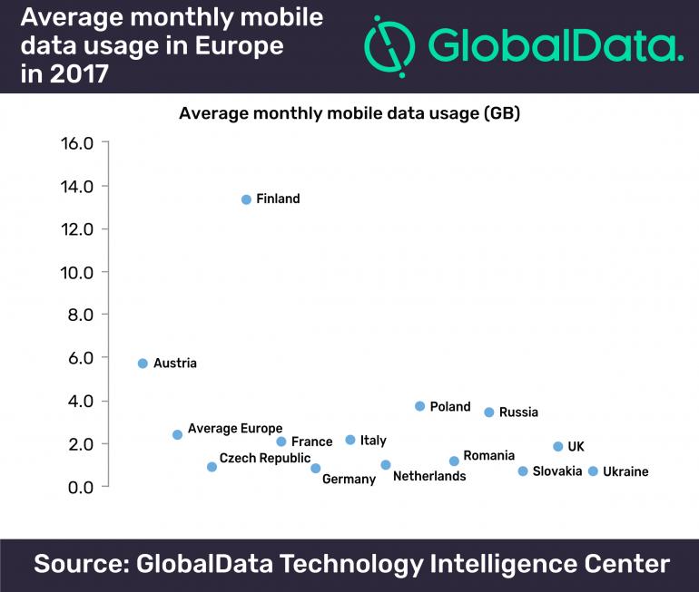 GlobalData: среднее потребление трафика на одну SIM-карту в 2017 году в Украине составит менее 1 ГБ в месяц