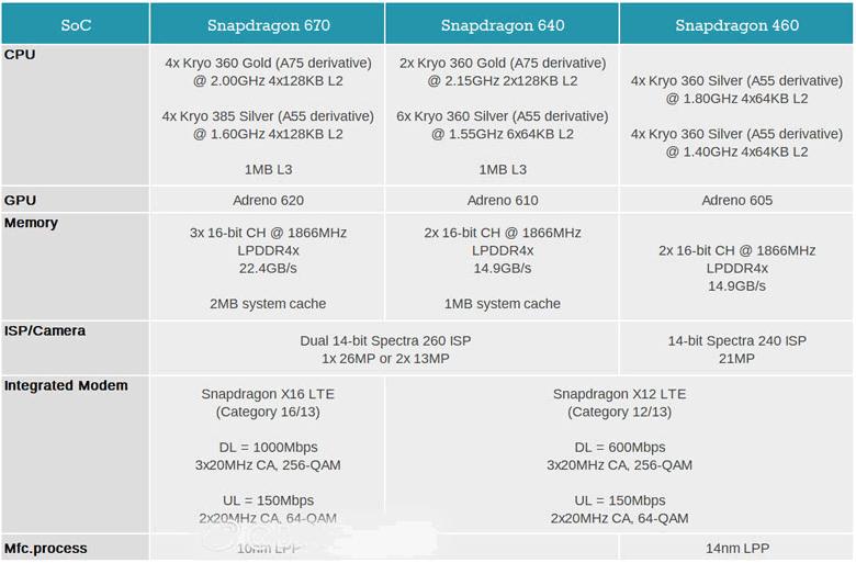 Размещены характеристики будущих процессоров Qualcomm Snapdragon 670, 640 и460
