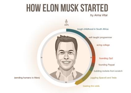 Полная история жизни Илона Маска [инфографика]
