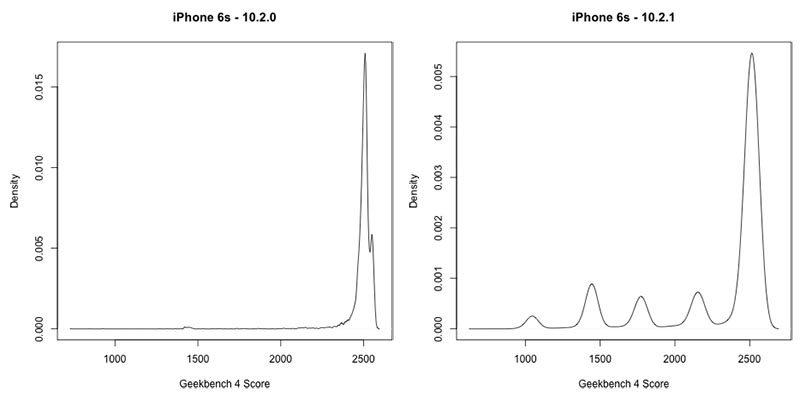 Результаты Geekbench косвенно подтверждают, что Apple намеренно замедляет iPhone с износившимся аккумулятором