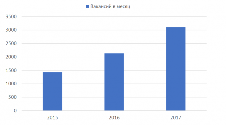 Украинский рынок труда в 2017 году по версии DOU.UA: количество занятых IT-специалистов выросло на 27%, количество открытых вакансий — почти на 50%