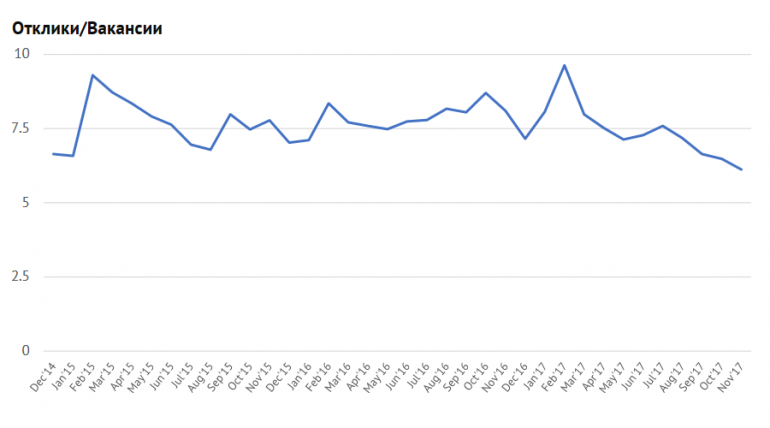 """""""краинский рынок труда в 2017 году по версии Stfw.Ru: количество зан¤тых IT-специалистов выросло на 27%, количество открытых вакансий Ч почти на 50%"""