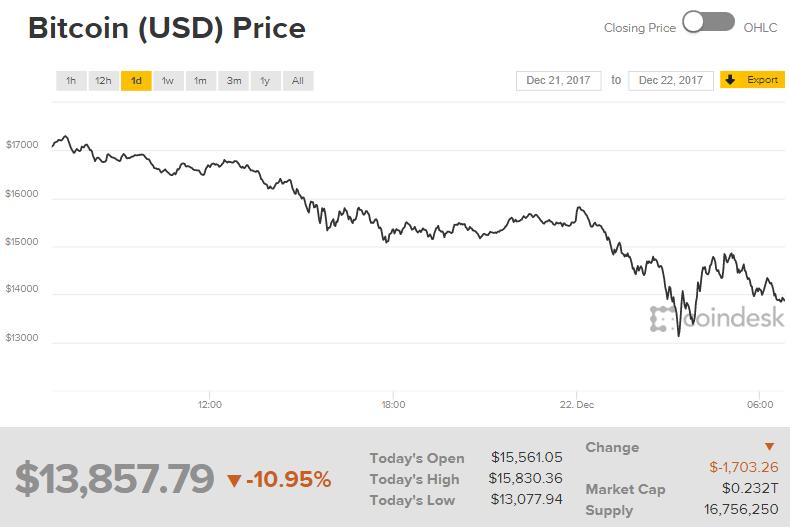 Курс Bitcoin опустился ниже $14 тыс. и продолжает снижаться