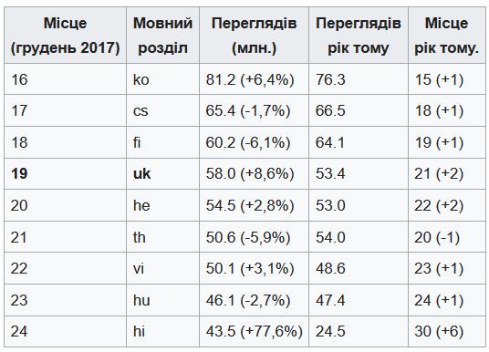 Українська Вікіпедія оголосила підсумки 2017 року: Вже 757 тис. статей, 16 місце за кількістю статей, 19 місце – за відвідуваністю