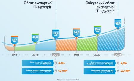 Ассоциация «IT Ukraine»: В 2017 году экспорт IT-услуг составил $3,6 млрд, вклад в ВВП страны — 3,34%, количество уплаченных налогов — 16,7 млрд грн [инфографика]