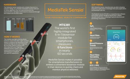 MediaTek создала биосенсор для смартфонов, регистрирующий ряд важных показателей состояния здоровья
