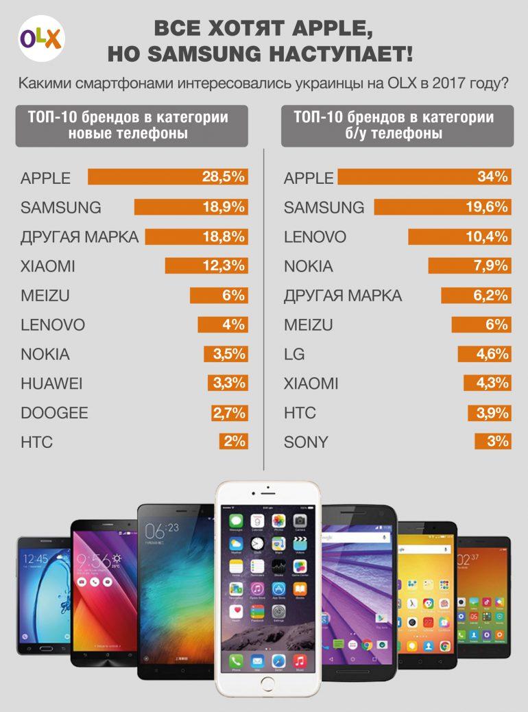 Рейтинг популярности новых и б/у смартфонов в Украине за 2017 год по данным OLX