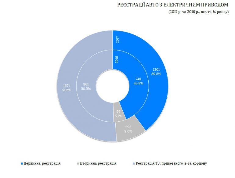 В 2017 году в Украине зарегистрировали 3265 электромобилей, что почти вдвое больше показателей предыдущего года