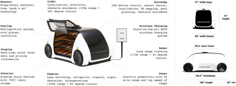 Robomart - первый в мире беспилотный продуктовый магазин на основе электромобиля с беспроводной зарядкой [CES 2018]