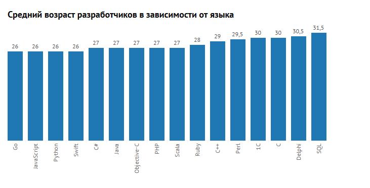 DOU.UA выяснил, сколько зарабатывают IT-специалисты различного профиля в Украине