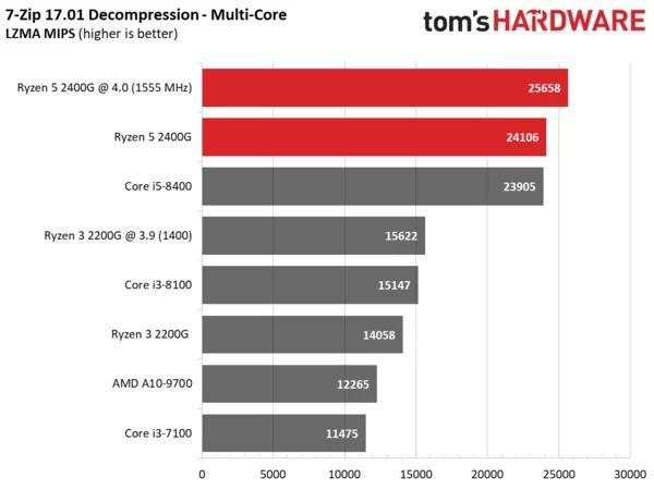 Начались продажи гибридных процессоров AMD Ryzen 5 2400G и Ryzen 3 2200G [+ результаты тестирования] - ITC.ua