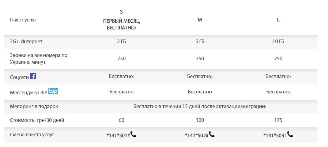 С 15 февраля lifecell закрывает линейку припейд-тарифов «Свобода» и переводит абонентов на новые предложения «Абсолютная Cвобода» с увеличенным объемом услуг и повышенной платой (на 25 грн)