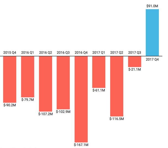 Twitter впервые за все свои 12 лет существования завершила квартал с прибылью