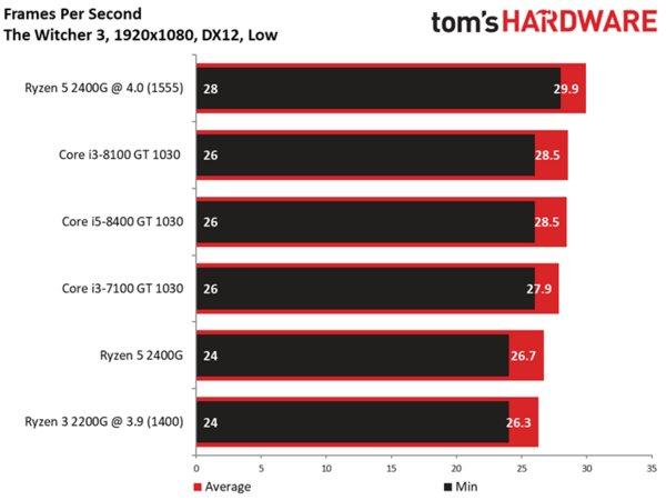 Начались продажи гибридных процессоров AMD Ryzen 5 2400G и Ryzen 3 2200G [+ результаты тестирования]