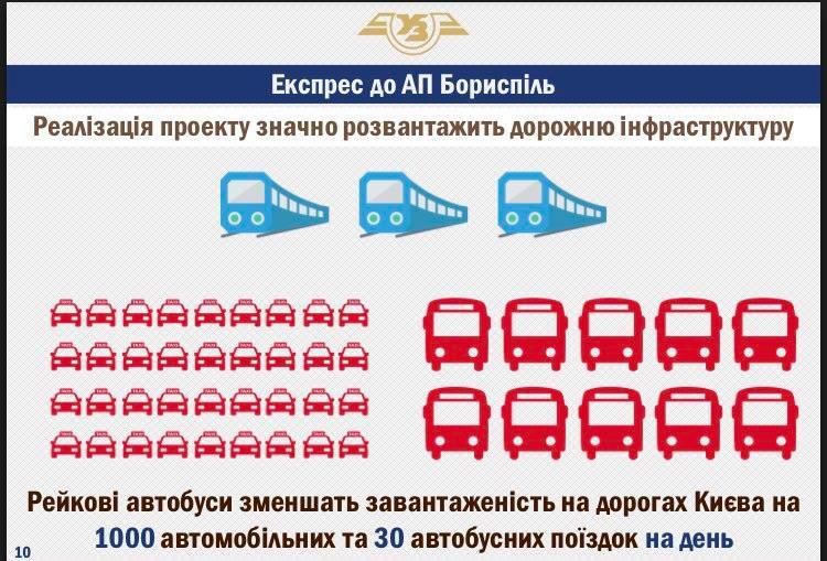 """Кабмин одобрил строительство скоростной железнодорожной линии Киев – аэропорт """"Борисполь"""". Линию стоимостью 800 млн грн построят до конца 2018 года, путь займет 35 минут, стоимость билета – 80-120 грн"""