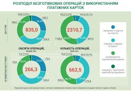 НБУ: За последние пять лет доля безналичных расчетов банковскими картами в Украине выросла более чем втрое — с 12,4% в 2013 году до 39,3% в 2018 году