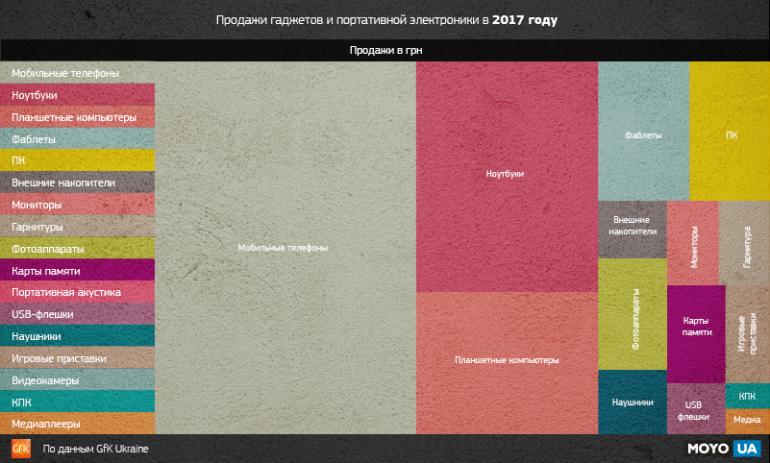 GfK Ukraine: ¬ 2017 году украинцы потратили 22 млрд грн на покупку 6 млн смартфонов, 6,4 млрд грн Ц на ноутбуки, 2,2 млрд грн Ц на планшеты и еще 9 млрд грн на другую электронику и аксессуары
