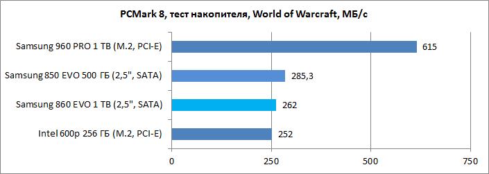 Обзор накопителя Samsung 860 EVO 1 ТБ: в лучших традициях - ITC.ua