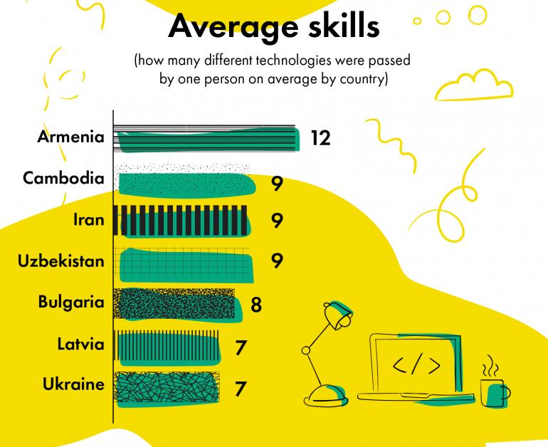 Украинские программисты - одни из самых умных и усидчивых в мире по данным платформы тестирования навыков Skillotron - ITC.ua
