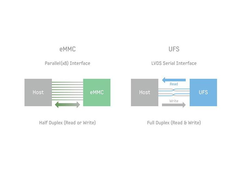 Анонсирован стандарт UFS 3.0 с удвоенной скоростью и сниженным напряжением