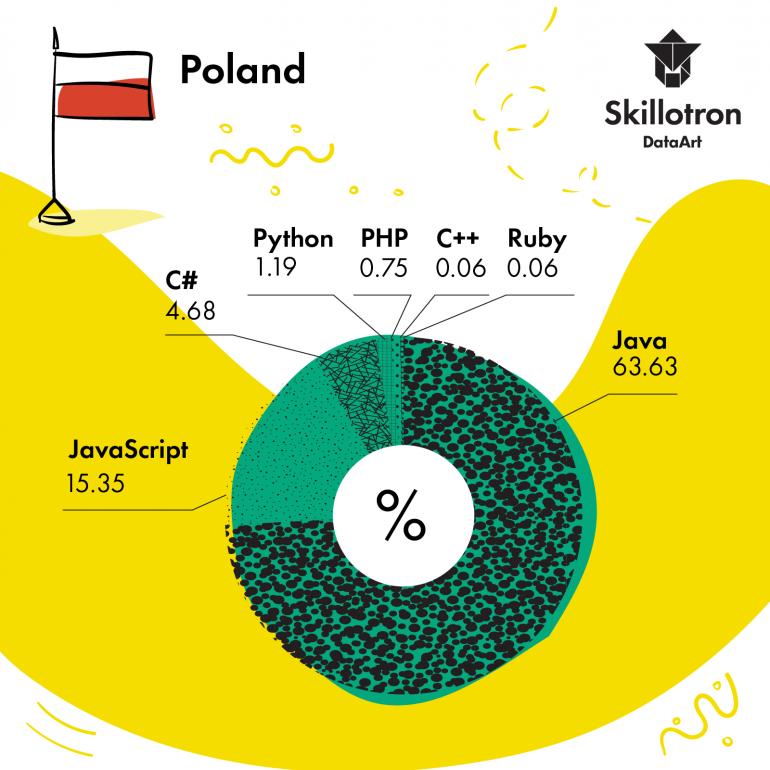 Украинские программисты – одни из самых умных и усидчивых в мире по данным платформы тестирования навыков Skillotron