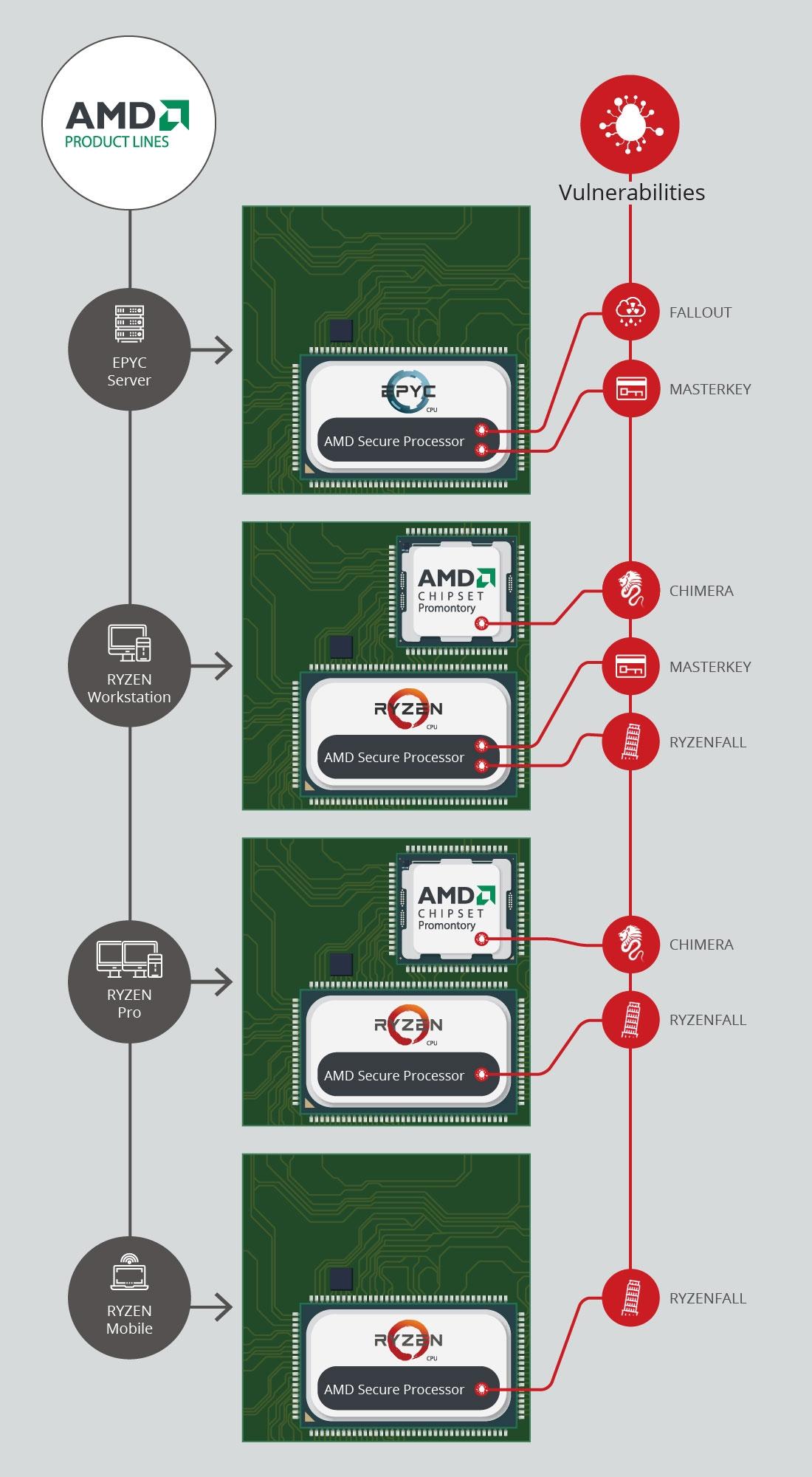 В процессорах AMD нашли целых 13 серьезных уязвимостей, включая бэкдоры - ITC.ua