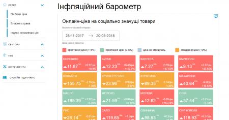 Минэкономразвития запустило онлайн-сервис для отслеживания динамики цен на социально значимые продукты