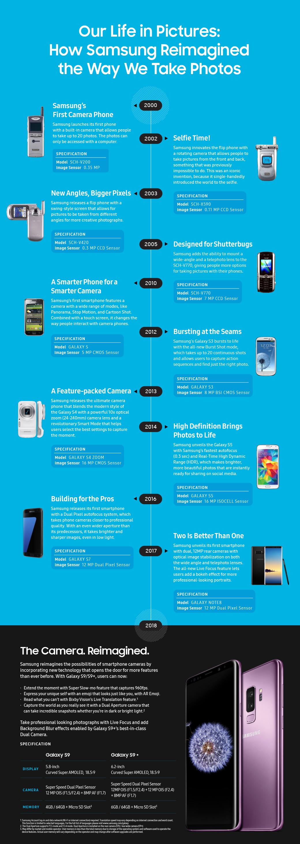 18-летняя история развития камер в смартфонах Samsung в одной картинке [инфографика]