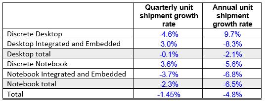 Jon Peddie Research: На рынке GPU наблюдается спад; спрос среди майнеров уменьшается, но снижения цен ожидать не стоит