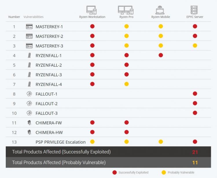 В процессорах AMD нашли целых 13 серьезных уязвимостей, включая бэкдоры