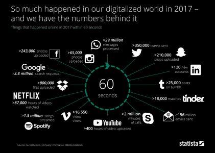 Что происходило в интернете за минуту в 2017 году [инфографика]