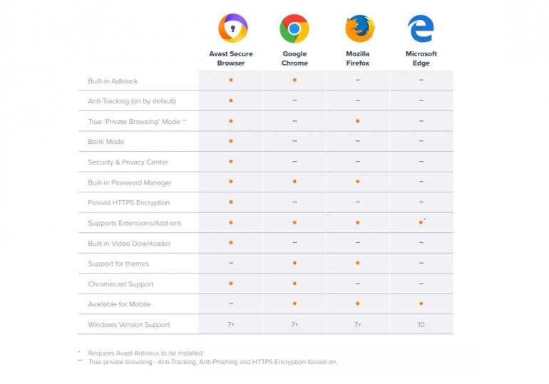 Avast обновила свой безопасный браузер и заявляет, что он на 30% быстрее других браузеров