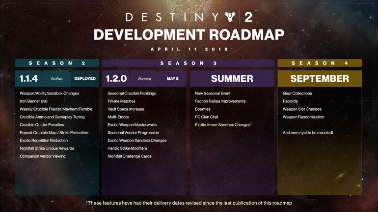 Дата выхода второго дополнения Destiny 2— Warmind