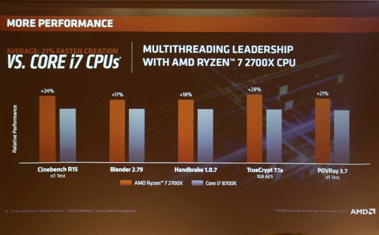 Second generation AMD Ryzen: finally the official presentation