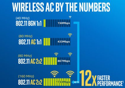 Не гигабитом единым: Intel предлагает ускорять Wi-Fi