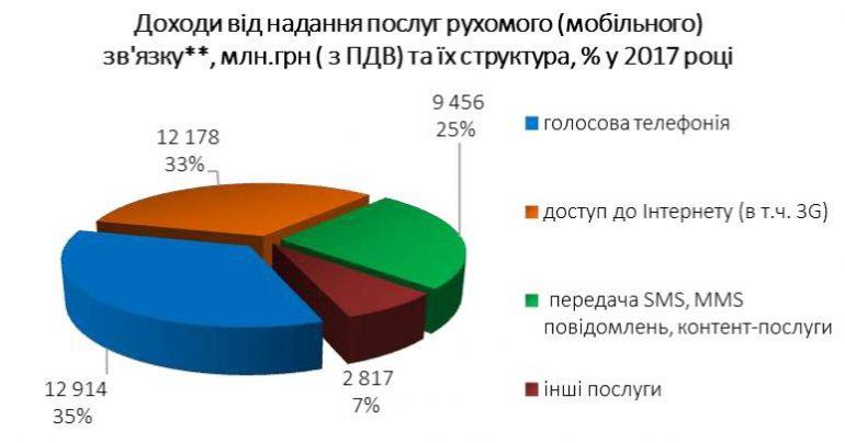 Мобильные операторы Украины рассказали о структуре доходов - интернет постепенно вытесняет голос, но SMS все еще не сдаются