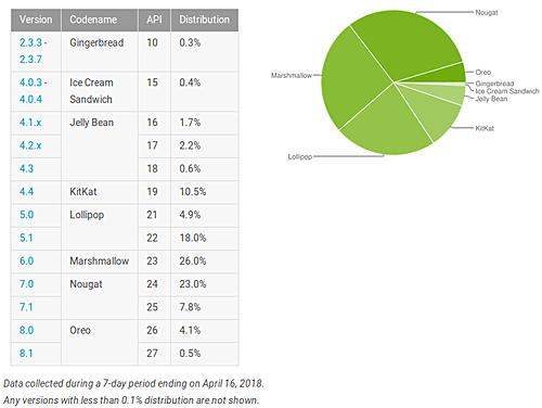 Доля Android Oreo приблизилась к 5%