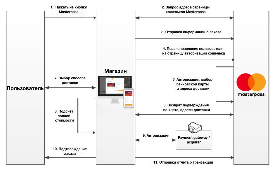 Платформа цифровых кошельков Masterpass от Mastercard: как работает и где её используют - ITC.ua