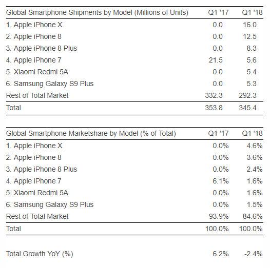 Strategy Analytics: Apple iPhone X стал самым продаваемым смартфоном первого квартала 2018 года